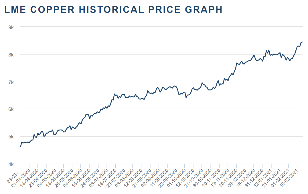 LME Copper Price Graph