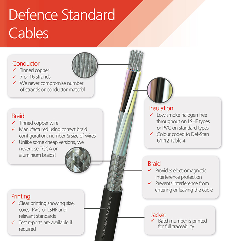 What Makes a Quality Defence Standard Cable? - FS Cables